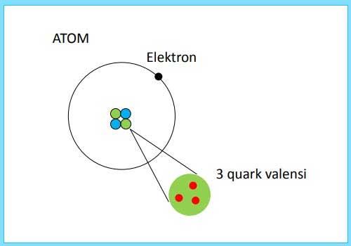 kelompok hadron