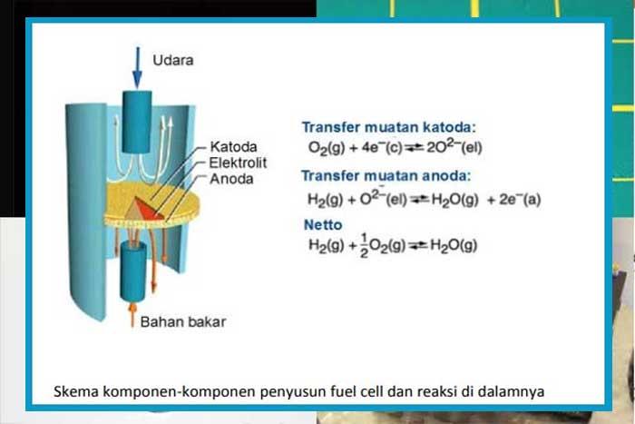 Teknologi Sel bahan bakar