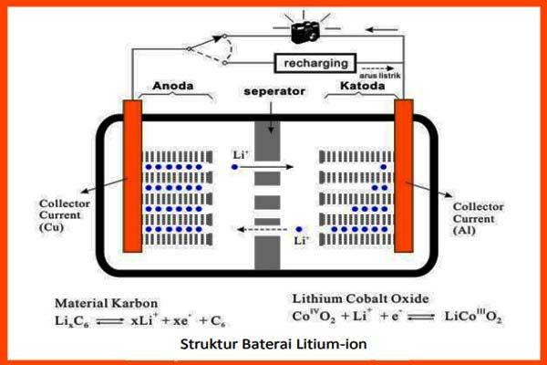 struktur dari baterai litium-ion