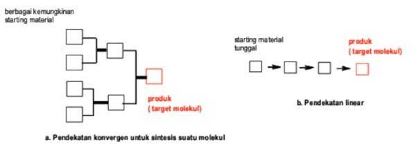 pendekatan konvergen