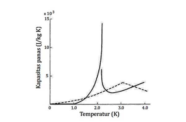 Grafik kapasitas panas