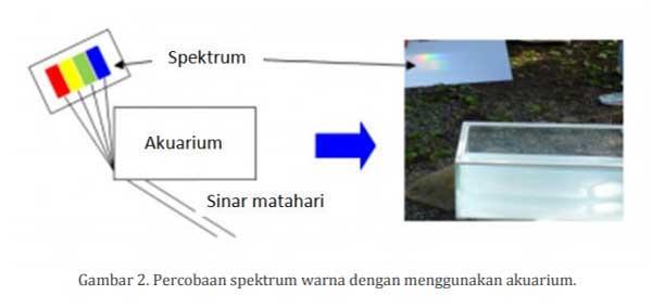 Spektroskopi emisi atom 2