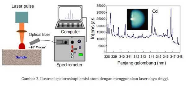 Spektroskopi emisi atom