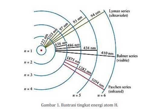 tingkat energi atom